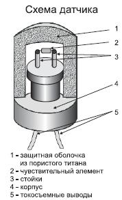 Poza cu Датчик метана полупроводниковый ДМП-1